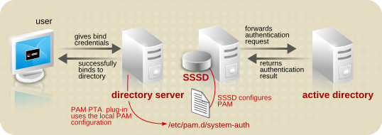 PAM Pass-Through Authentication with SSSD