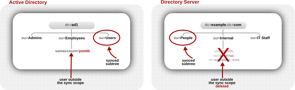 Active Directory and Directory Server Trees Compared