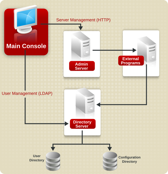 Interactions between the Console, Administration Server and Directory Server