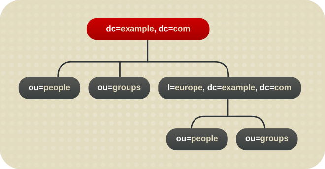 A Directory Tree with a Sub Suffix