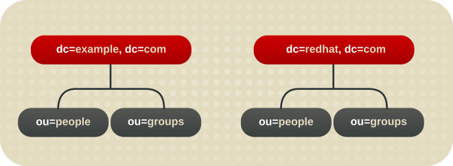 A Directory Tree with Two Root Suffixes