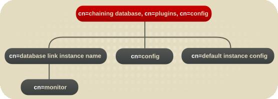 Database Link Plug-in