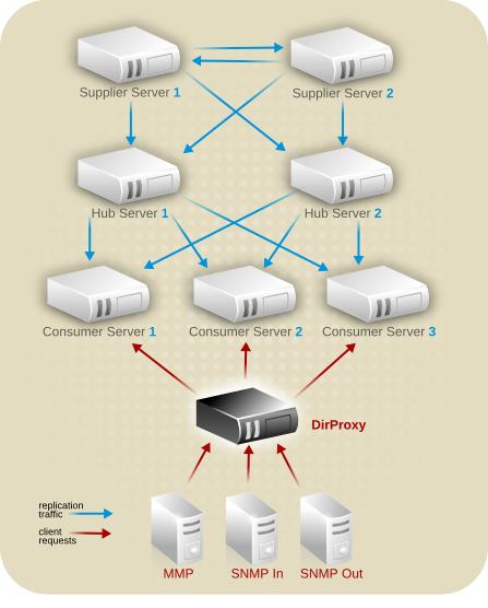 Server Topology for Example Corp. Europe