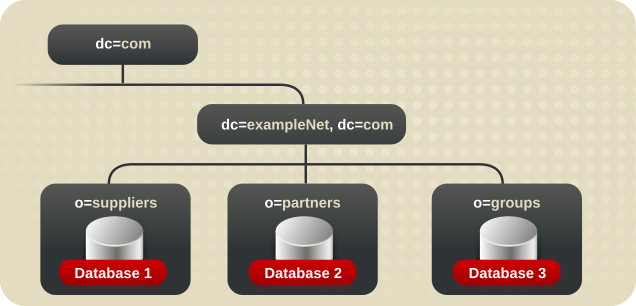 Database Topology for Example Corp. International's Extranet