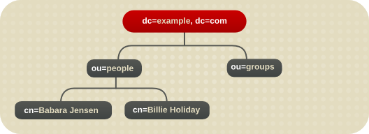 The Directory Tree for Example Corp.