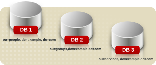 Storing Suffix Data in Separate Databases