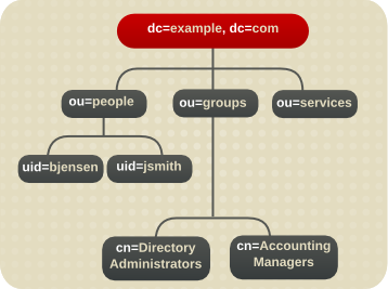 Expanded Directory Tree for Example Corp.