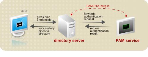 PAM Pass-through Authentication Process