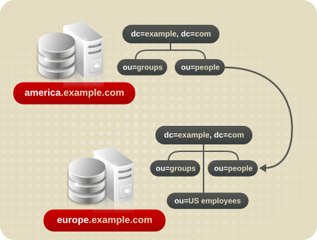 Redirecting a Query to a Different Server and Namespace