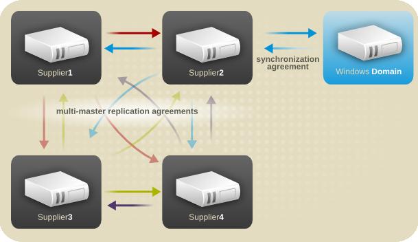 Multi-Master DirectoryServer — Windows Domain Synchronization