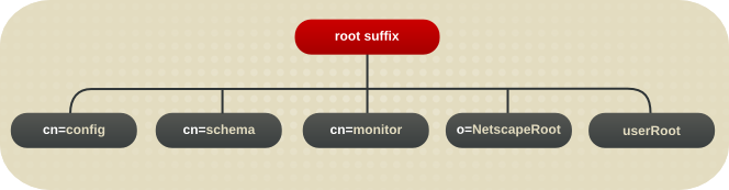 Layout of Default DirectoryServer Directory Tree