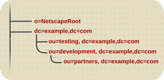 Suffixes for a Distributed Directory Tree