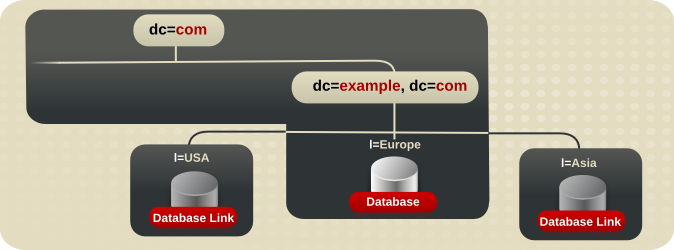 Database Topology for Example Corp. Europe