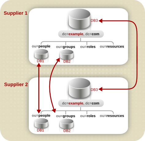 Supplier Architecture for Example Corp.