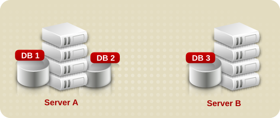 Dividing Suffix Databases Between Separate Servers
