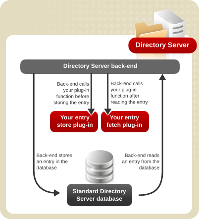 How the Server Calls Entry Store and Entry Fetch Plug-in Functions