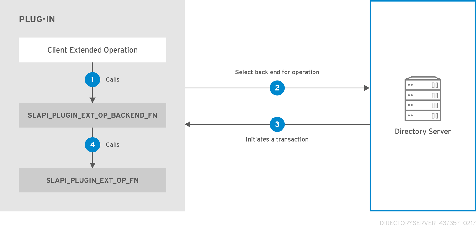 Registering Extended Operation Functions