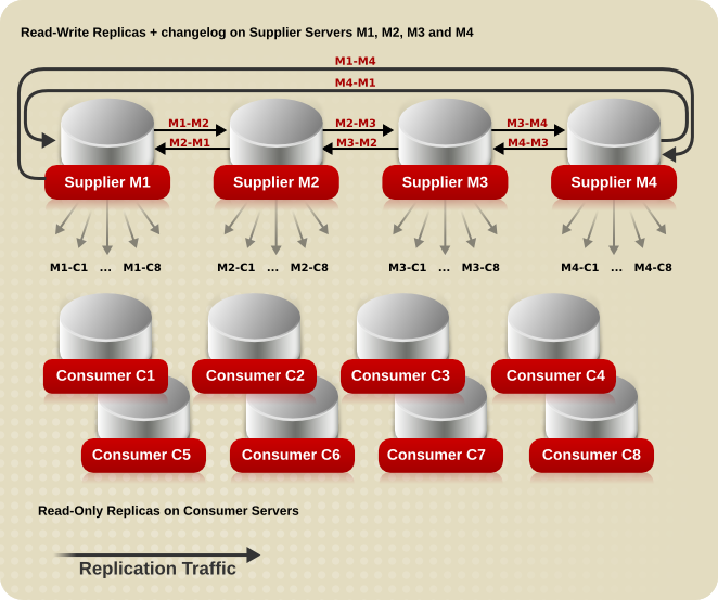Complex Replication Scenario with Four Suppliers and Eight Consumers