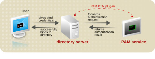 PAM Pass-Through Authentication Process