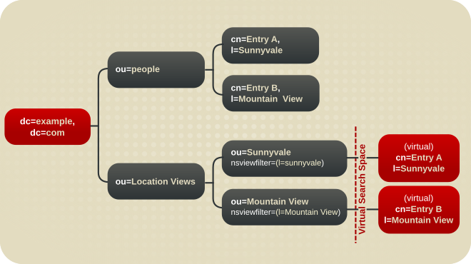 A Directory Tree with a Virtual DIT View hierarchy