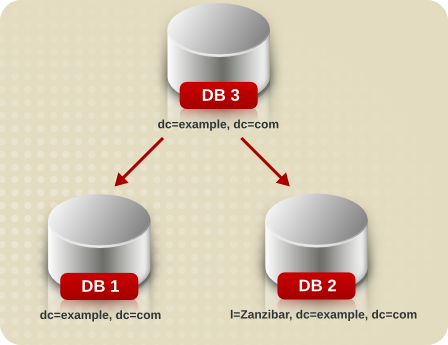 Splitting a Database Contents into Two Databases