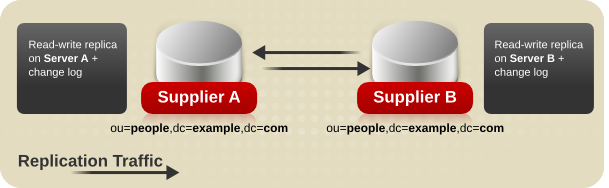 Multi-supplier Replication with Two Suppliers