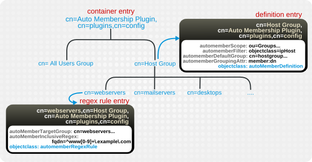 Regular Expression Conditions