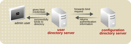 Simple Pass-through Authentication Process