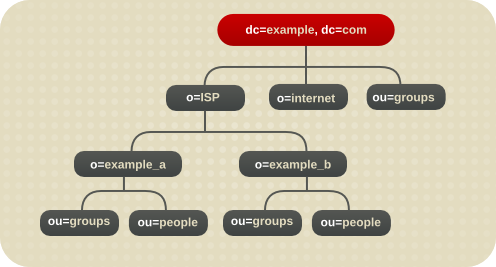 Directory Tree with Multiple Root Suffixes