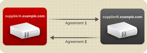 Simplified Multi-Supplier Replication Configuration