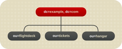 Initial Branching of the Directory Tree for Example Corp.