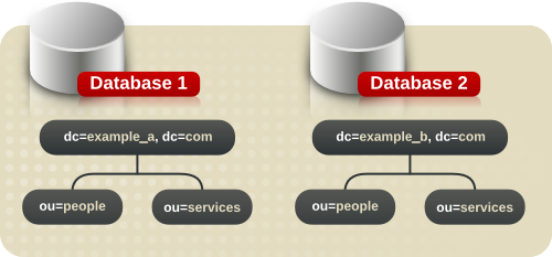 Including Multiple Directory Trees in a Database