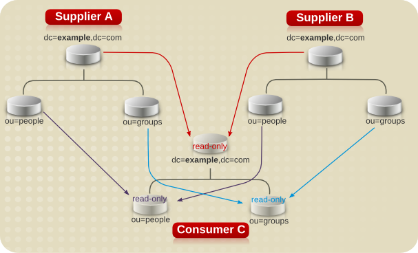 Supplier and Consumer Architecture for Example Corp.