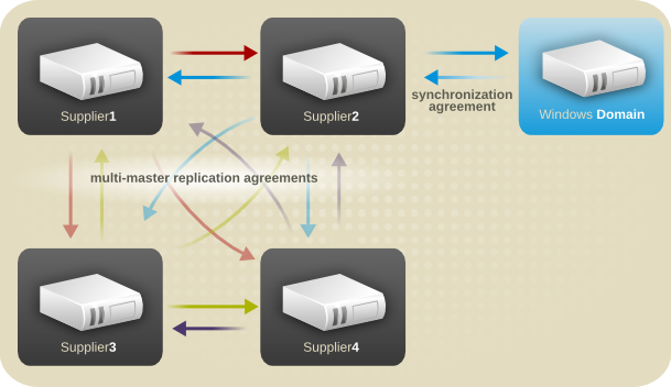 Multi-Supplier DirectoryServer — Windows Domain Synchronization