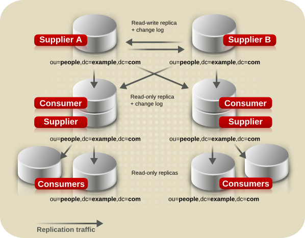 Combined Multi-Supplier and Cascading Replication