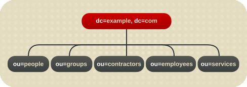 Example Environment Directory Tree
