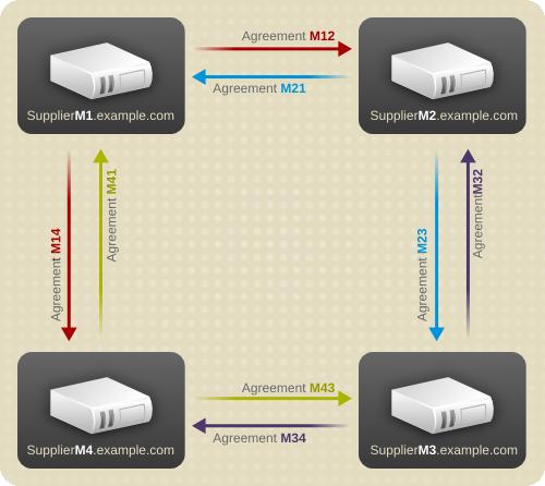 Multi-Supplier Replication Configuration B