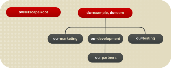 Directory Tree for Example Corp.