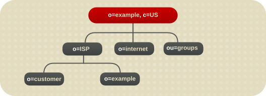 Directory Tree for Example ISP