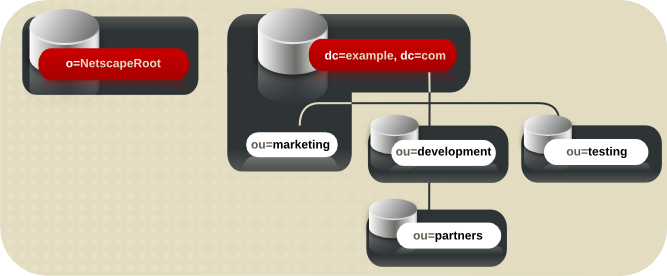 Directory Tree Spread across Multiple Databases