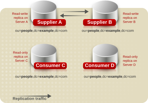 Replication Traffic in a Simple Multi-Supplier Environment