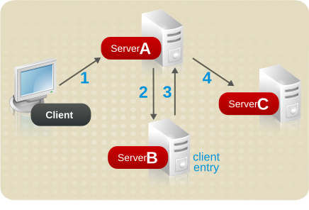 Authenticating a Client and Retrieving Data Using Different Servers