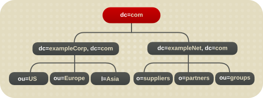Basic Directory Tree for Example Corp. International