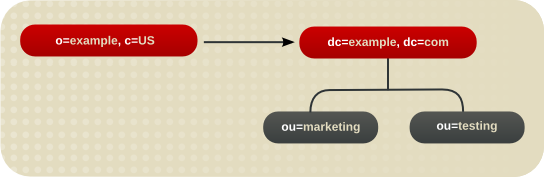Redirecting a Query from One Namespace to Another Namespace on the Same Server