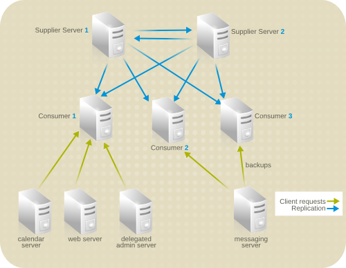 Server Topology for Example Corp.