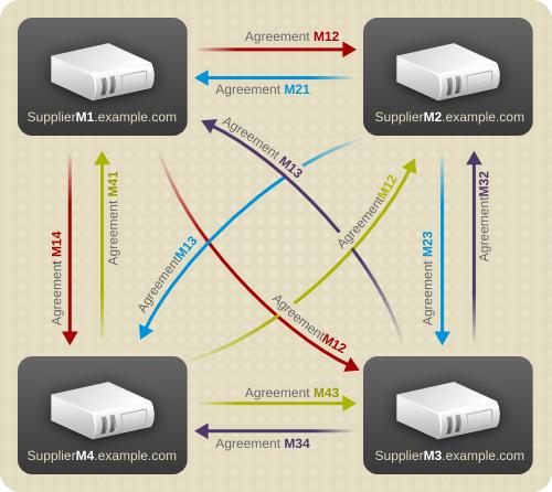 Multi-Supplier Replication Configuration A