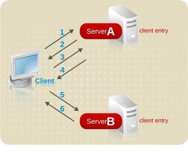 Sending a Client Request to a Server Using Referrals