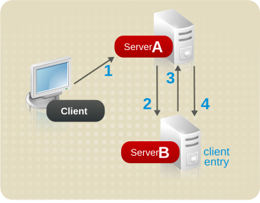 Sending a Client Request to a Server Using Chaining