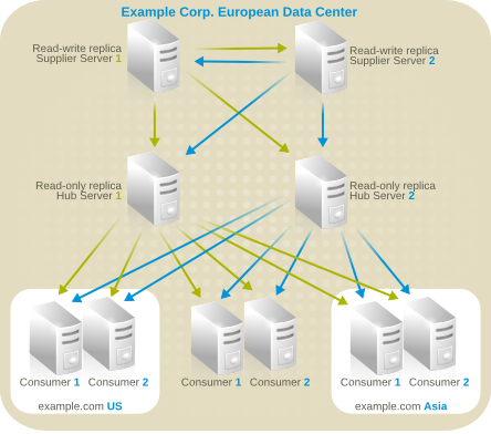 Server Topology for Example Corp. International's Extranet