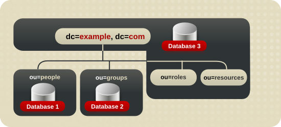 Database Topology for Example Corp.